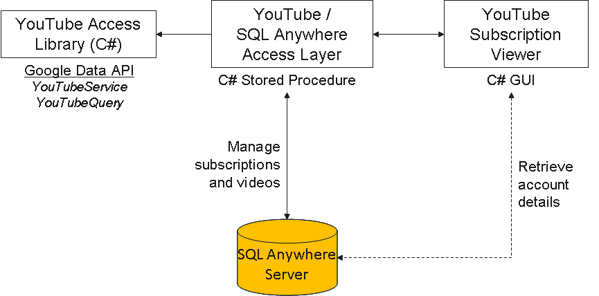 what is a database application of utube